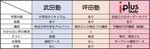 自立学習塾比較表