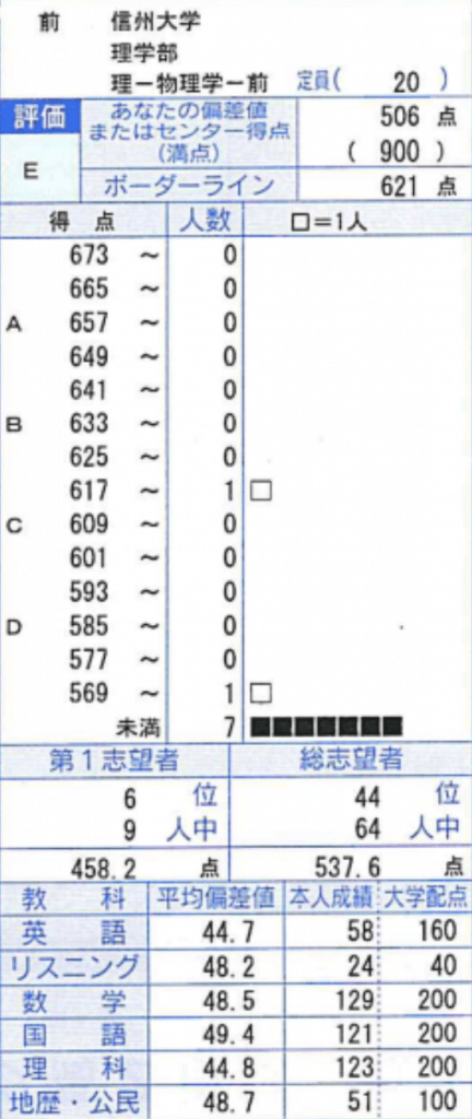 2019年5月高3マーク模試結果