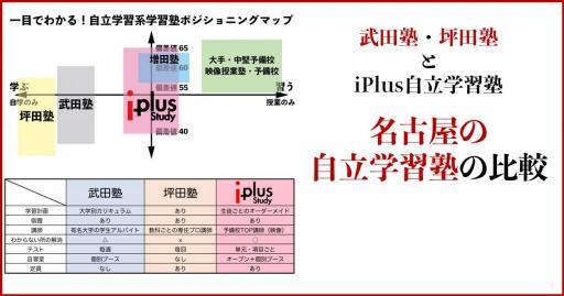 武田塾・坪田塾・アイプラス自立学習塾の比較