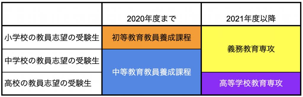 愛知教育大学の改組内容(教員免許による区分の変更)
